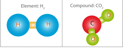 Dihydrogen (H2) and carbon dioxide (CO2)