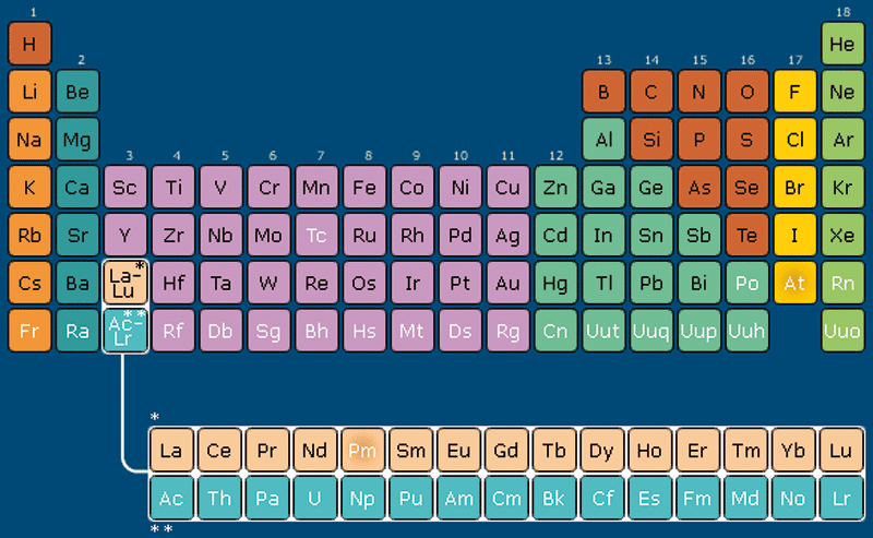 Chemicals chemicals and industry periodic table urtaz Gallery